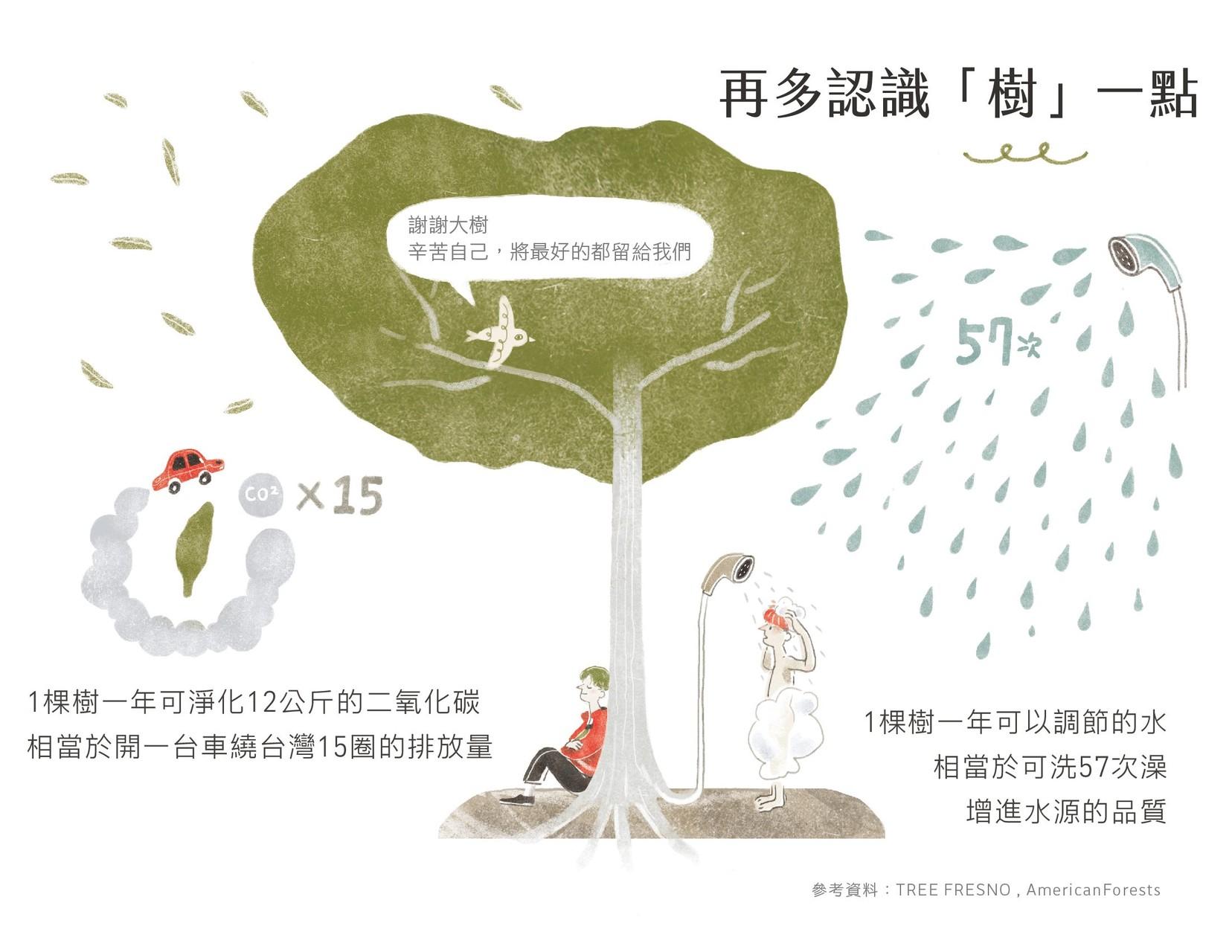 一棵成熟的樹可吸收 465 公斤的二氧化碳,等同幫三萬多戶的台灣家庭中和了一個月的碳排放量。
