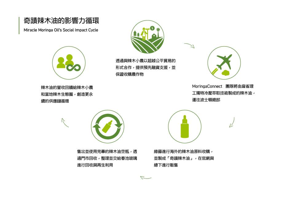綠藤奇蹟辣木油影響力循環960x640