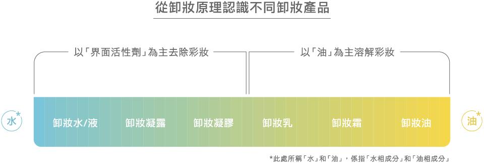 cleasing-oil-chart_v3